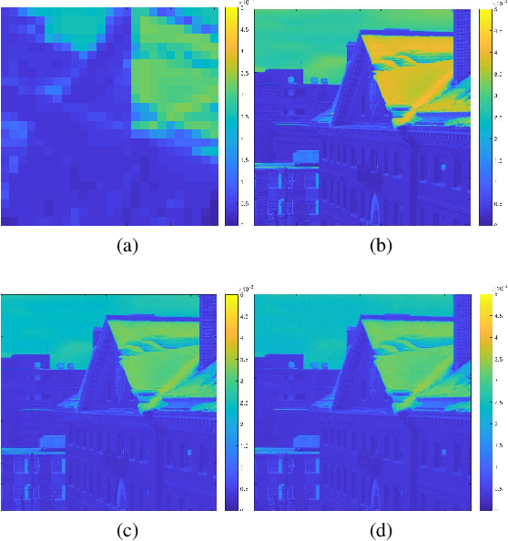 Figure 1 for Unsupervised and Unregistered Hyperspectral Image Super-Resolution with Mutual Dirichlet-Net