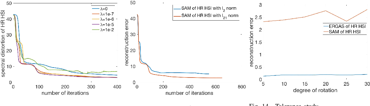 Figure 4 for Unsupervised and Unregistered Hyperspectral Image Super-Resolution with Mutual Dirichlet-Net