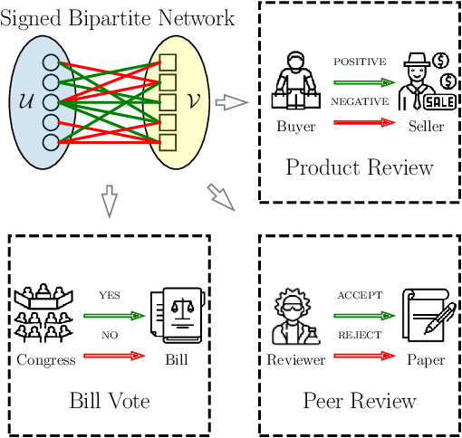 Figure 1 for Signed Bipartite Graph Neural Networks