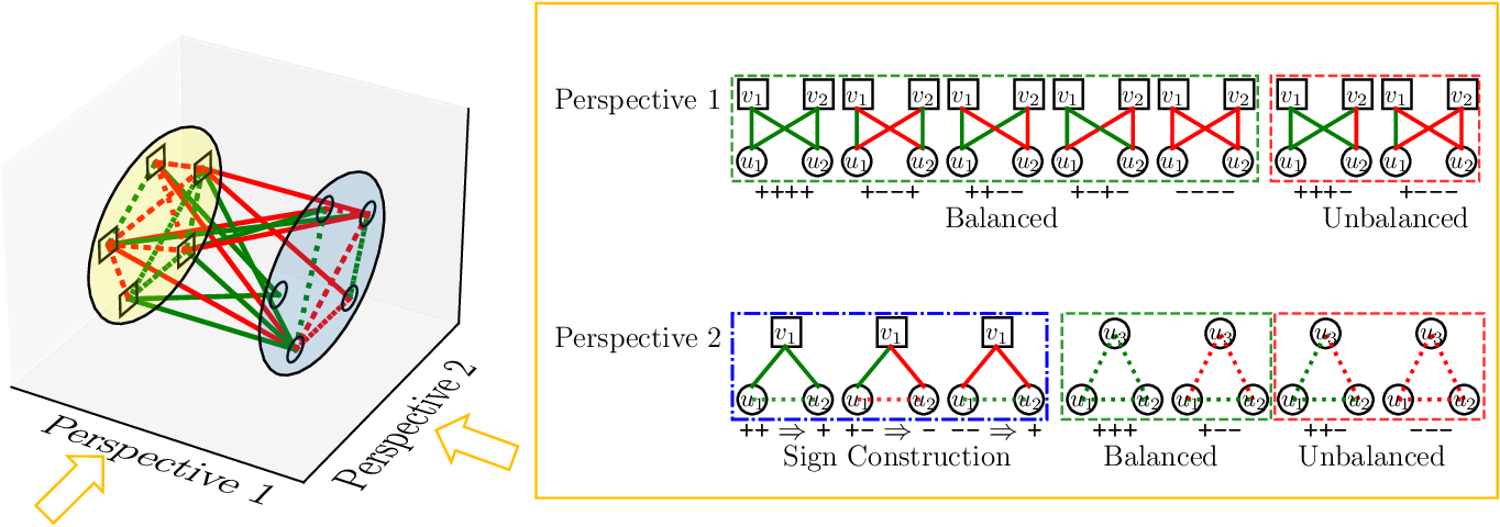 Figure 3 for Signed Bipartite Graph Neural Networks