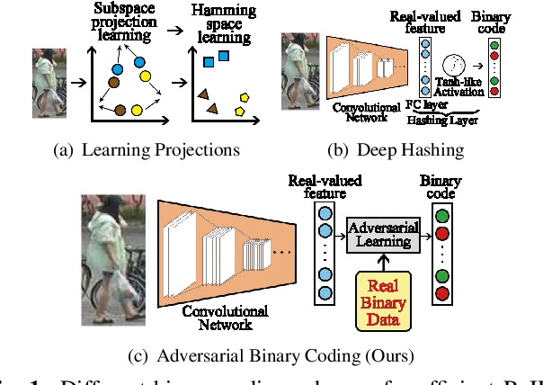 Figure 1 for Adversarial Binary Coding for Efficient Person Re-identification