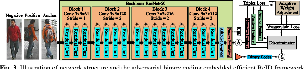 Figure 4 for Adversarial Binary Coding for Efficient Person Re-identification