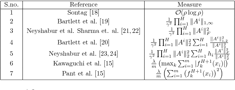 Figure 3 for Effect of Various Regularizers on Model Complexities of Neural Networks in Presence of Input Noise