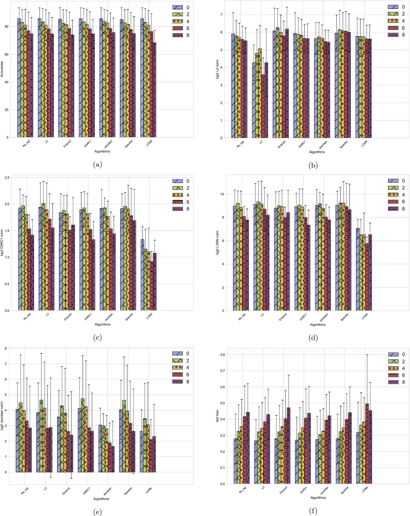 Figure 2 for Effect of Various Regularizers on Model Complexities of Neural Networks in Presence of Input Noise