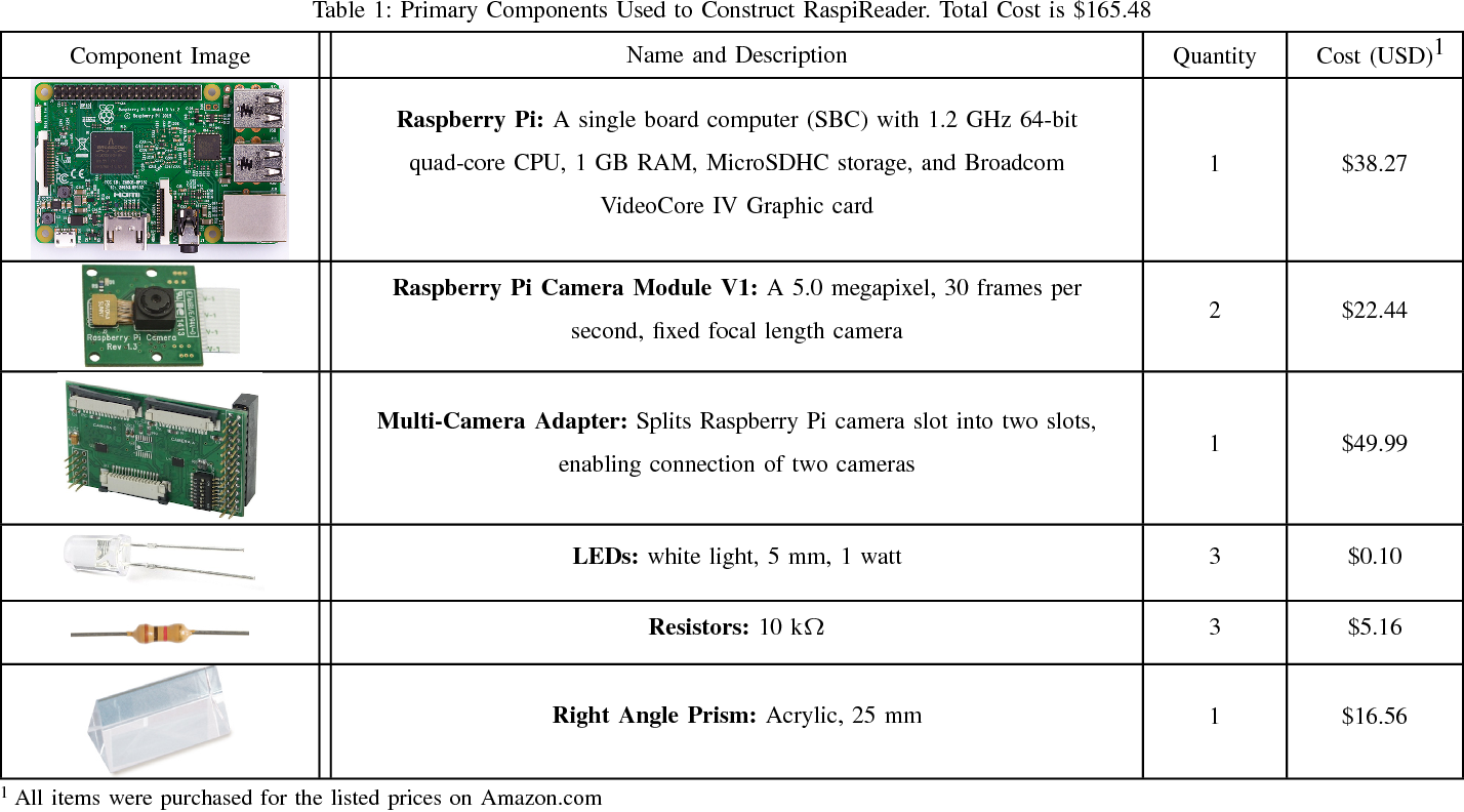 Figure 2 for RaspiReader: An Open Source Fingerprint Reader Facilitating Spoof Detection