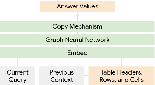 Figure 3 for Answering Conversational Questions on Structured Data without Logical Forms