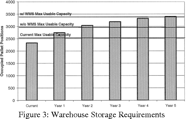A simulation tool to determine warehouse efficiencies and storage