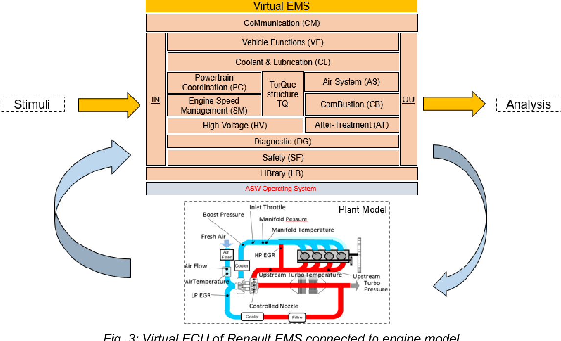 Figure 3 From Full Virtualization Of Renaults Engine Management Renault Diagram Virtual Ecu Ems Connected To Model