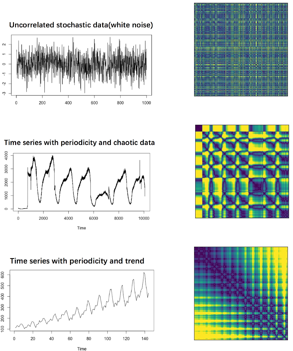 Figure 1 for Forecasting with time series imaging