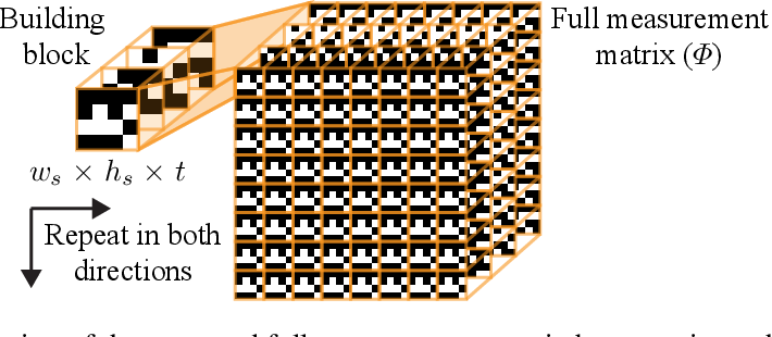 Figure 4 for Deep Fully-Connected Networks for Video Compressive Sensing