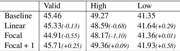 Figure 3 for Token-level Adaptive Training for Neural Machine Translation