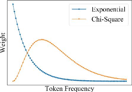 Figure 2 for Token-level Adaptive Training for Neural Machine Translation