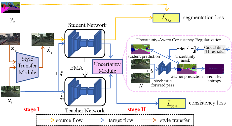 Figure 1 for Uncertainty-Aware Consistency Regularization for Cross-Domain Semantic Segmentation