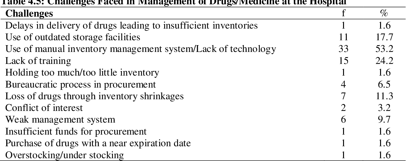 PDF] EFFECT OF INVENTORY MANAGEMENT PRACTICES ON