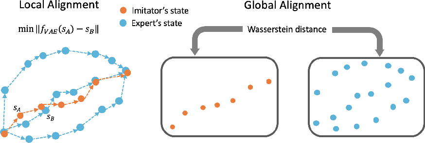 Figure 3 for State Alignment-based Imitation Learning