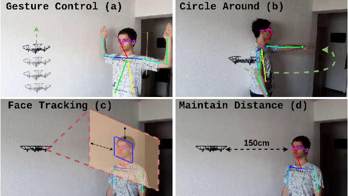 Figure 1 for Pose2Drone: A Skeleton-Pose-based Framework for Human-Drone Interaction