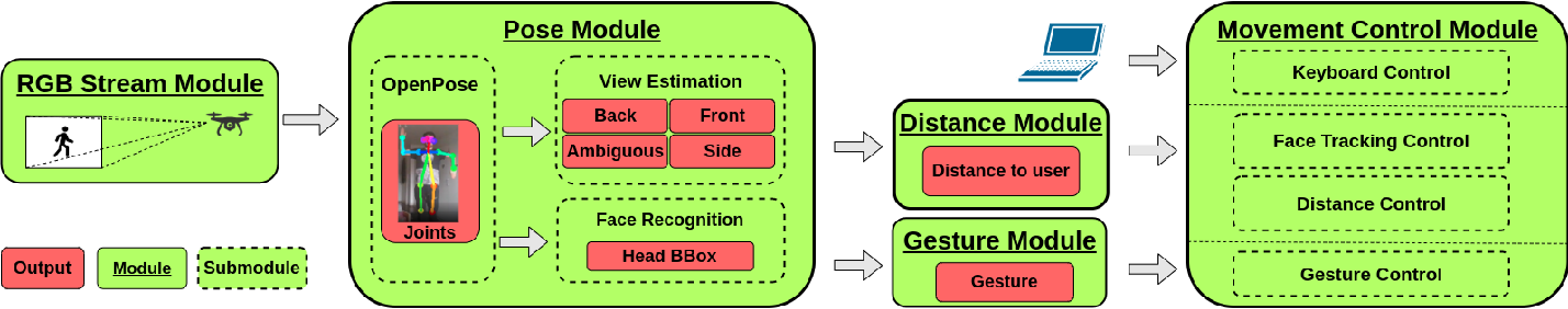 Figure 2 for Pose2Drone: A Skeleton-Pose-based Framework for Human-Drone Interaction