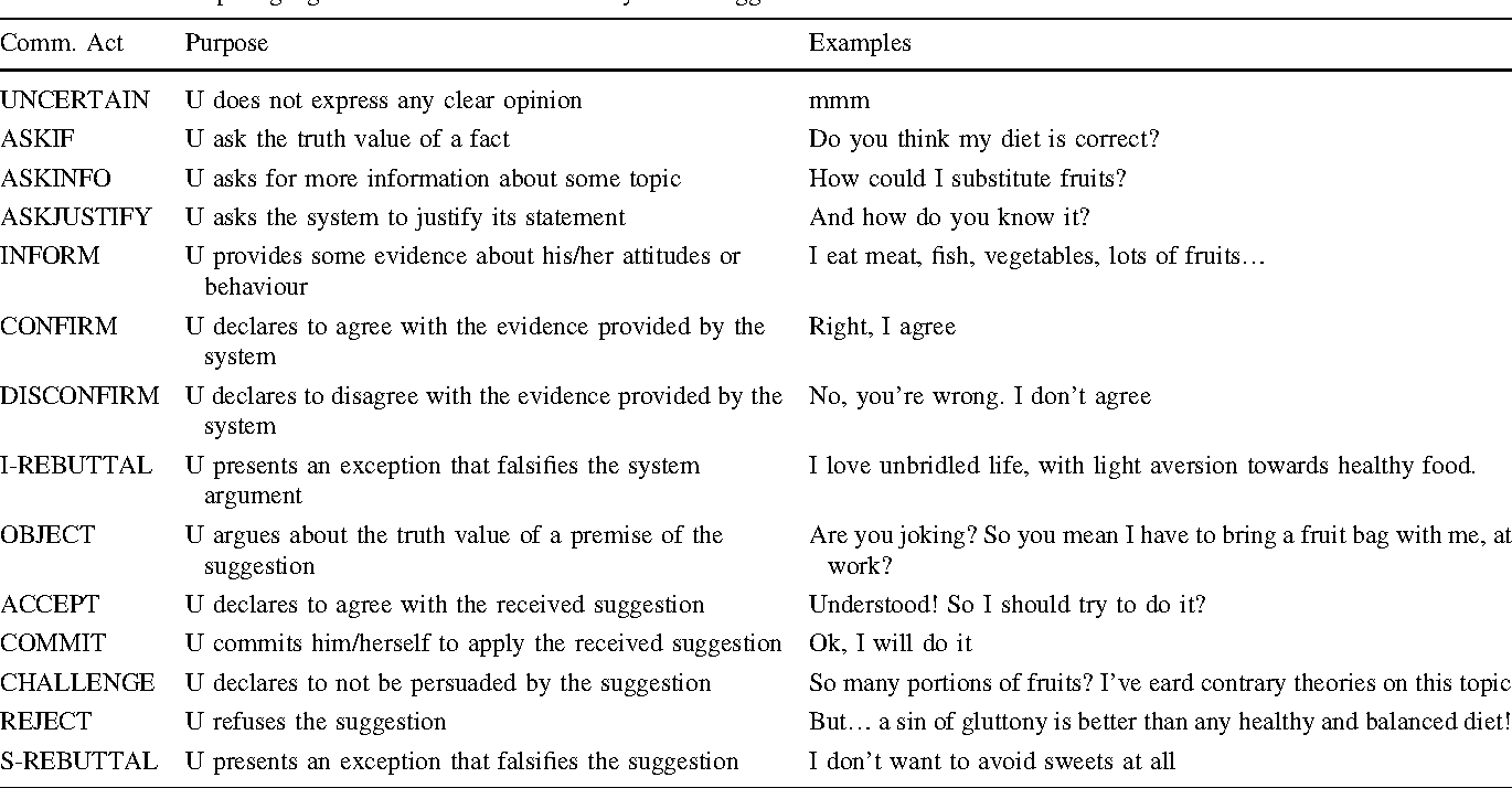 Table 2 from Analysing user's reactions in advice-giving