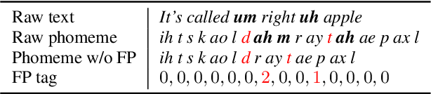 Figure 2 for AdaSpeech 3: Adaptive Text to Speech for Spontaneous Style