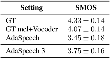 Figure 4 for AdaSpeech 3: Adaptive Text to Speech for Spontaneous Style