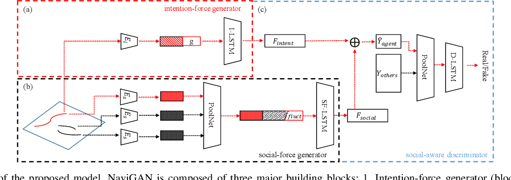 Figure 2 for NaviGAN: A Generative Approach for Socially Compliant Navigation