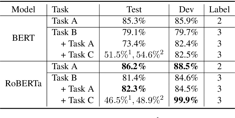 Figure 2 for CUHK at SemEval-2020 Task 4: CommonSense Explanation, Reasoning and Prediction with Multi-task Learning