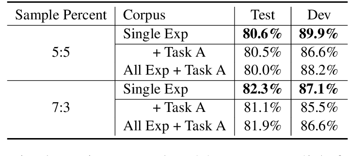 Figure 3 for CUHK at SemEval-2020 Task 4: CommonSense Explanation, Reasoning and Prediction with Multi-task Learning