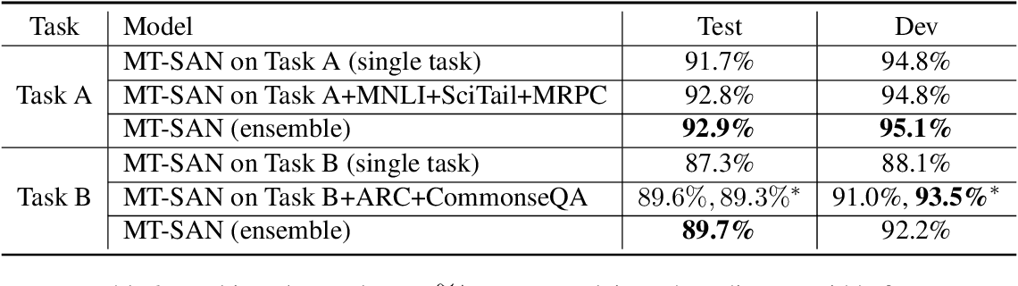Figure 4 for CUHK at SemEval-2020 Task 4: CommonSense Explanation, Reasoning and Prediction with Multi-task Learning