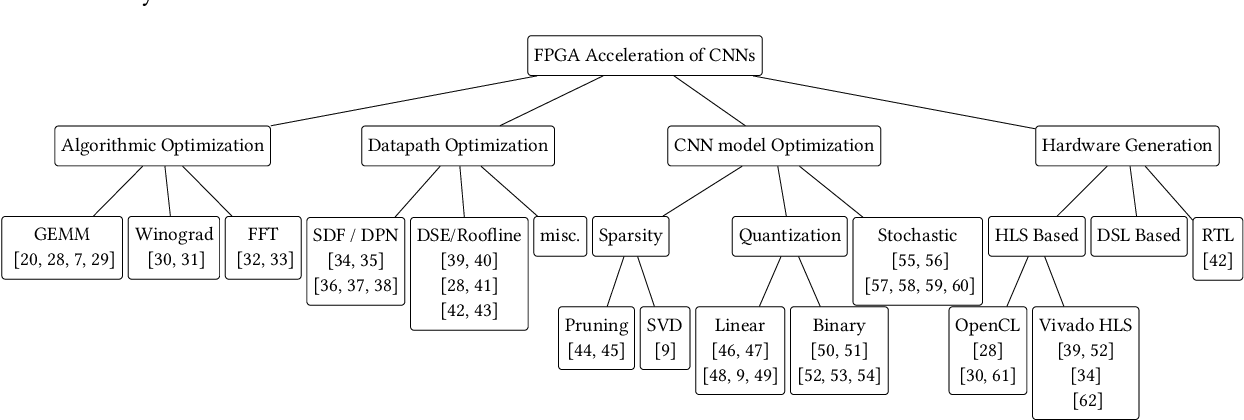 Figure 4 for Accelerating CNN inference on FPGAs: A Survey