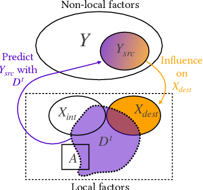 Figure 1 for Loss Bounds for Approximate Influence-Based Abstraction
