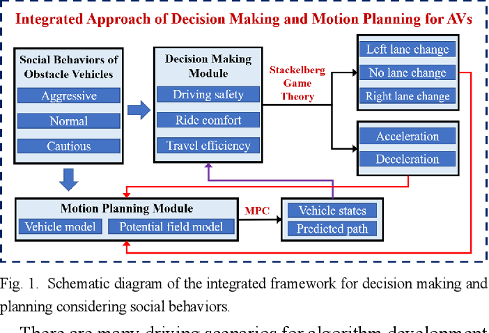 Figure 1 for An Integrated Framework of Decision Making and Motion Planning for Autonomous Vehicles Considering Social Behaviors
