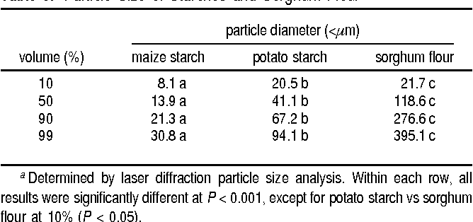 Table 3. Particle Size of Starches and Sorghum Floura