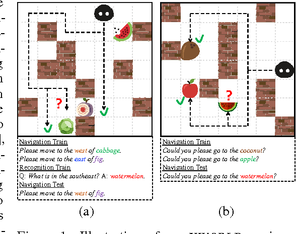 Figure 1 for A Deep Compositional Framework for Human-like Language Acquisition in Virtual Environment