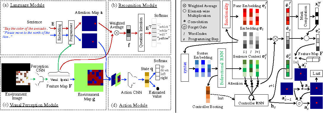 Figure 3 for A Deep Compositional Framework for Human-like Language Acquisition in Virtual Environment