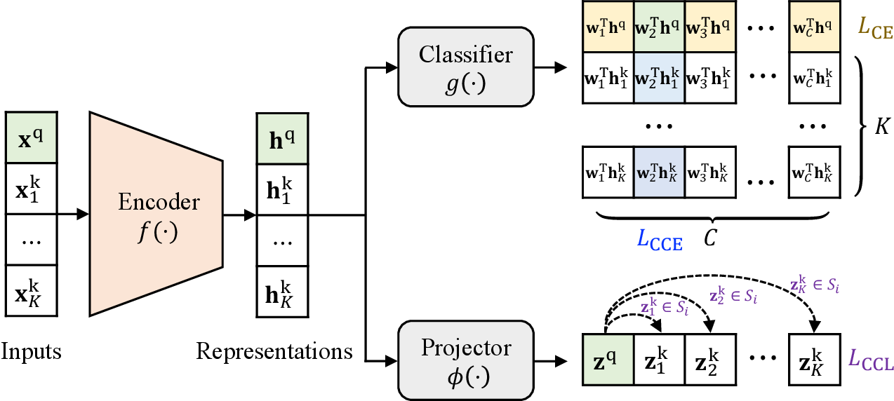 Figure 1 for Bi-tuning of Pre-trained Representations
