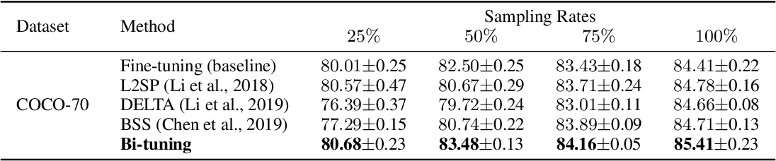 Figure 3 for Bi-tuning of Pre-trained Representations