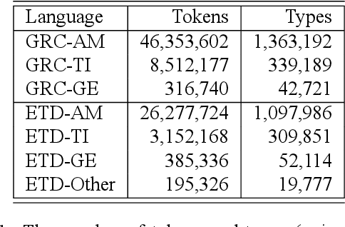 Figure 2 for Analysis of the Ethiopic Twitter Dataset for Abusive Speech in Amharic