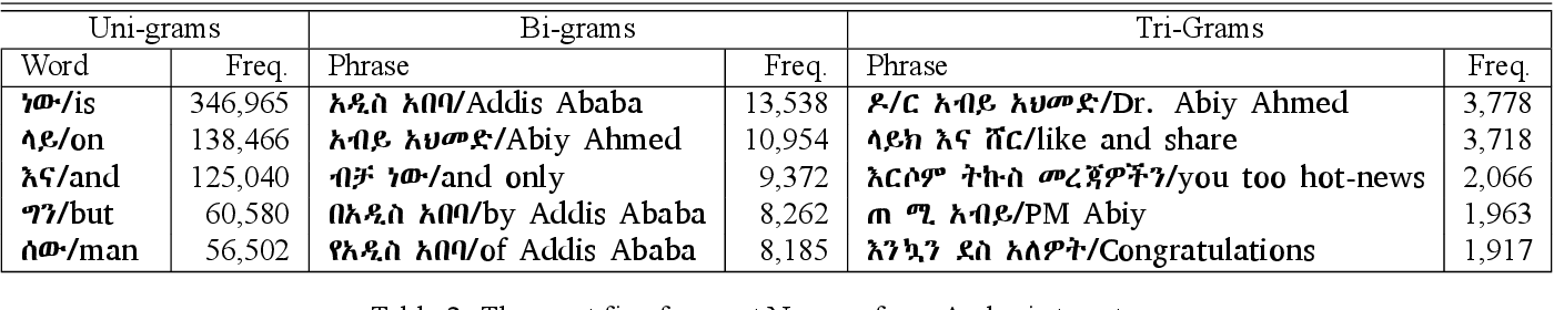 Figure 4 for Analysis of the Ethiopic Twitter Dataset for Abusive Speech in Amharic