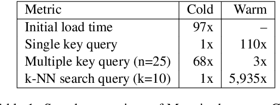 Figure 1 for Magnitude: A Fast, Efficient Universal Vector Embedding Utility Package