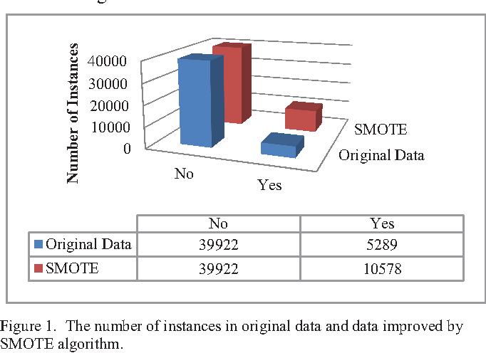 Bank direct marketing analysis of asymmetric information