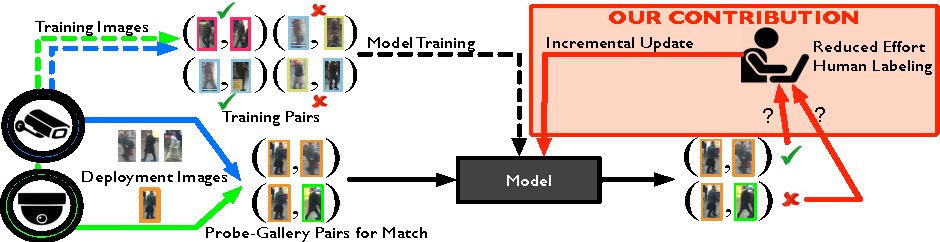 Figure 1 for Temporal Model Adaptation for Person Re-Identification