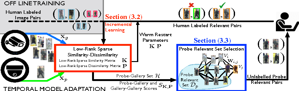Figure 3 for Temporal Model Adaptation for Person Re-Identification