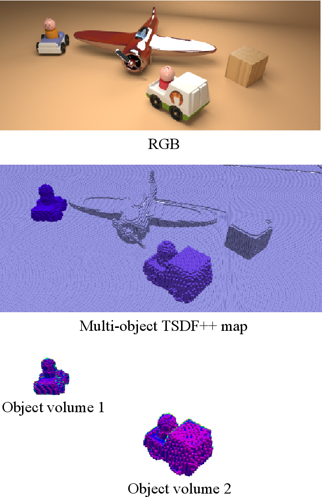 Figure 1 for TSDF++: A Multi-Object Formulation for Dynamic Object Tracking and Reconstruction
