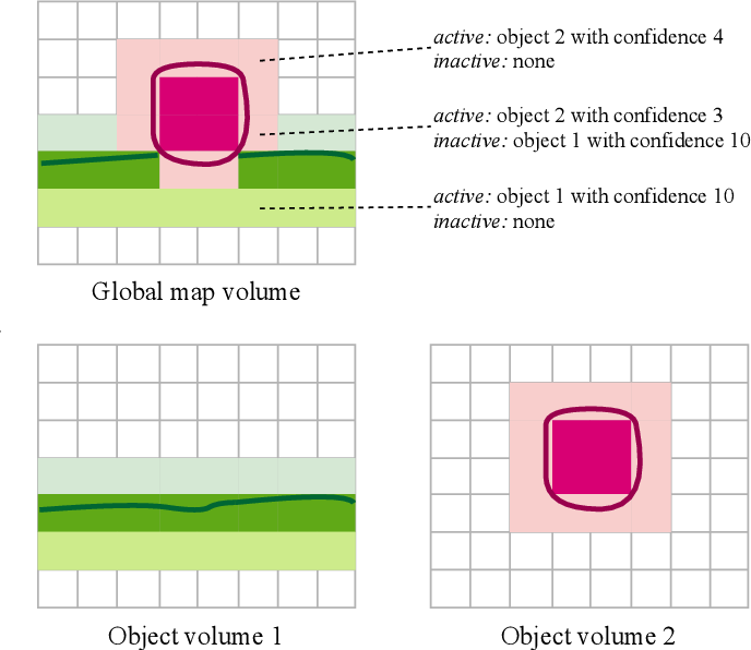 Figure 2 for TSDF++: A Multi-Object Formulation for Dynamic Object Tracking and Reconstruction