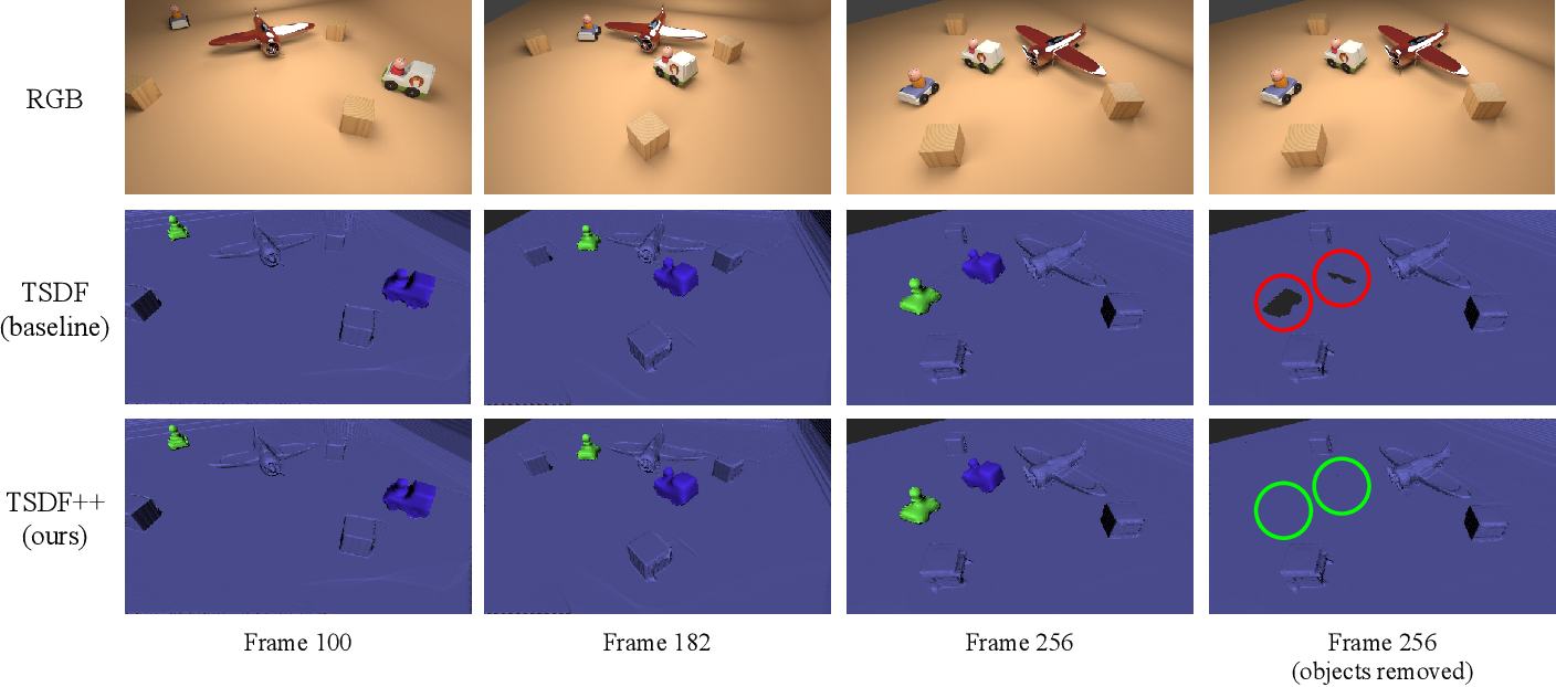 Figure 3 for TSDF++: A Multi-Object Formulation for Dynamic Object Tracking and Reconstruction