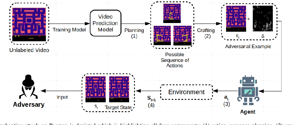 Figure 2 for Challenges and Countermeasures for Adversarial Attacks on Deep Reinforcement Learning