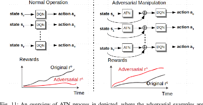 Figure 3 for Challenges and Countermeasures for Adversarial Attacks on Deep Reinforcement Learning
