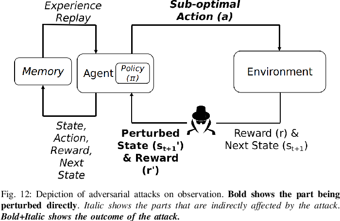 Figure 4 for Challenges and Countermeasures for Adversarial Attacks on Deep Reinforcement Learning