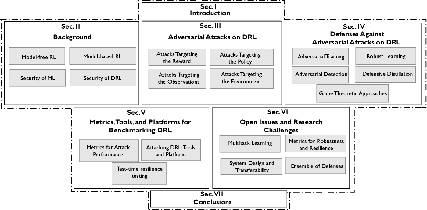 Figure 1 for Challenges and Countermeasures for Adversarial Attacks on Deep Reinforcement Learning