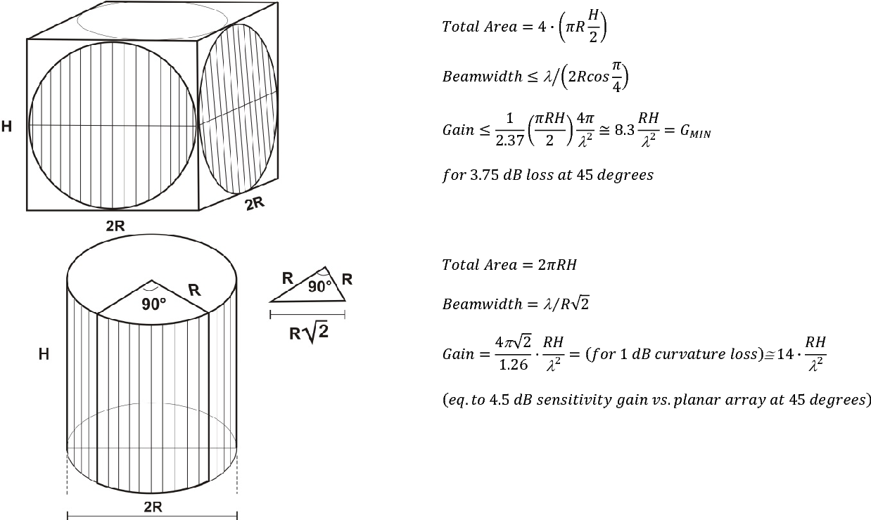 Figure 3 from Time for a change in phased array radar architectures